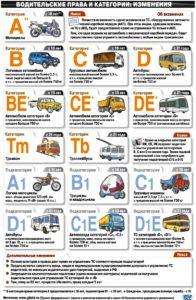 О категориях водительских прав