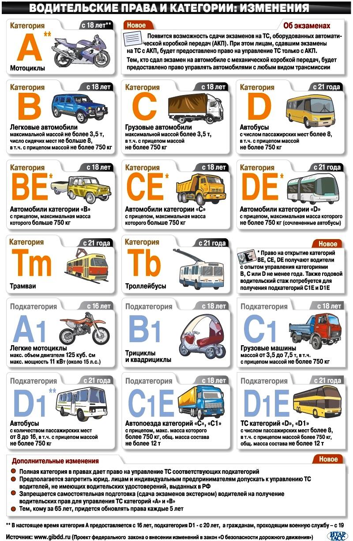 Все категории и подкатегории водительских прав с расшифровкой