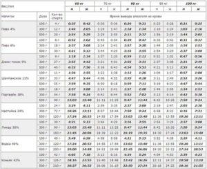 Примерные данные о времени вывода из крови алкоголя