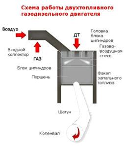 Монтаж газодизеля