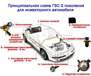 Принцип работ ГБО 2 поколения для инжекторного автомобиля