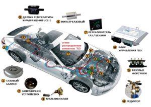 Расположение газового оборудования на автомобиле