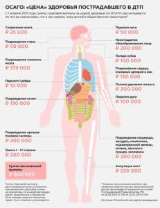 Величина компенсации ущерба здоровью при ДТП