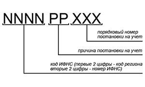 Структура КПП организации