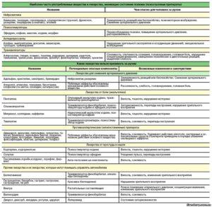 Список препаратов, которые нельзя принимать за рулем