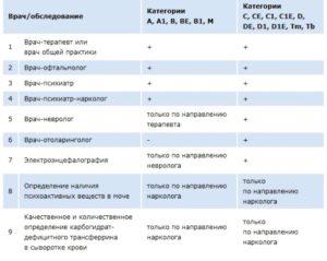 Список докторов для медсправки в ГИБДД