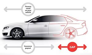Виды страховок GAP