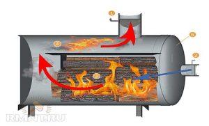 Получение пиролизного газа