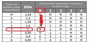 Пример использования таблицы