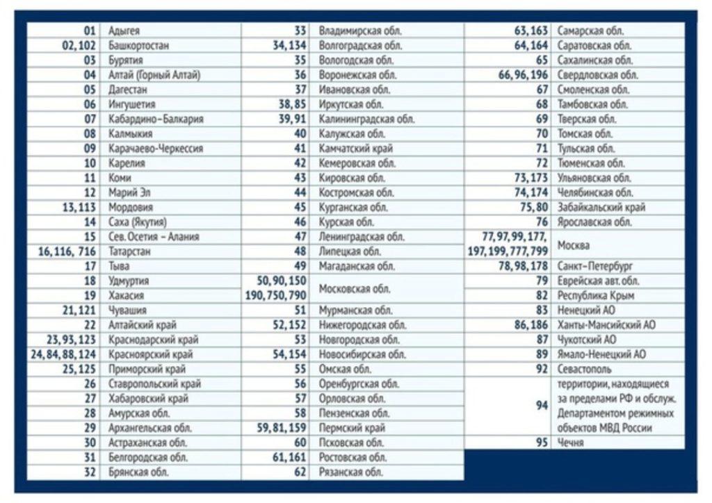 По какому принципу распределены номера регионов России на автомобилях